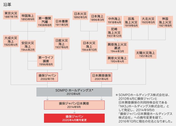 会社 ジャパン 保険 株式 損害
