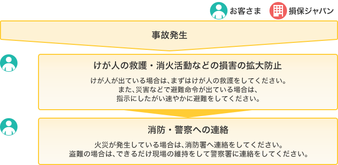 金融 と 公庫 貸付 は 特別 日本 政策 【コロナ融資】日本政策金融公庫から追加融資を受ける際に必要な書類
