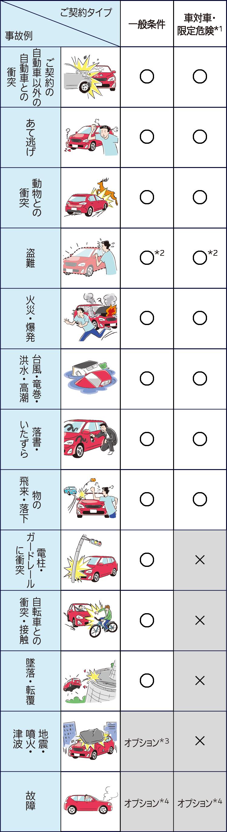 損保 ジャパン クルマ の 保険
